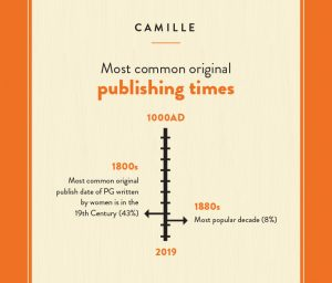 How many penguin classics were written by women, international womens day, world book day